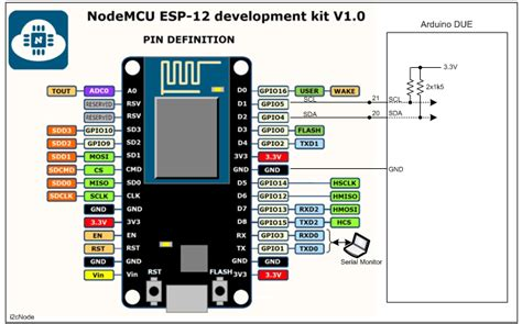 Using TX0 and RX0 as I2C on ESP32