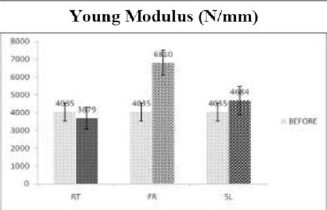 Bar chart showing the Young's Modulus of modified PET