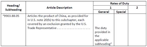 Section 301 Tariff Product Exclusions Granted by USTR   M