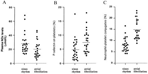 Increased Expression of P-Selectin on Platelets Is a Risk
