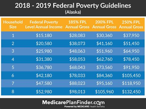 Federal Poverty Level Charts & Explanation | Medicare Plan