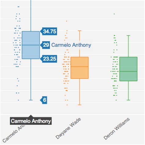 Make a Box Plot Online with Chart Studio and Excel