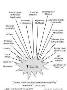 Identifying Signs of Trauma in Yourself In Order to Heal